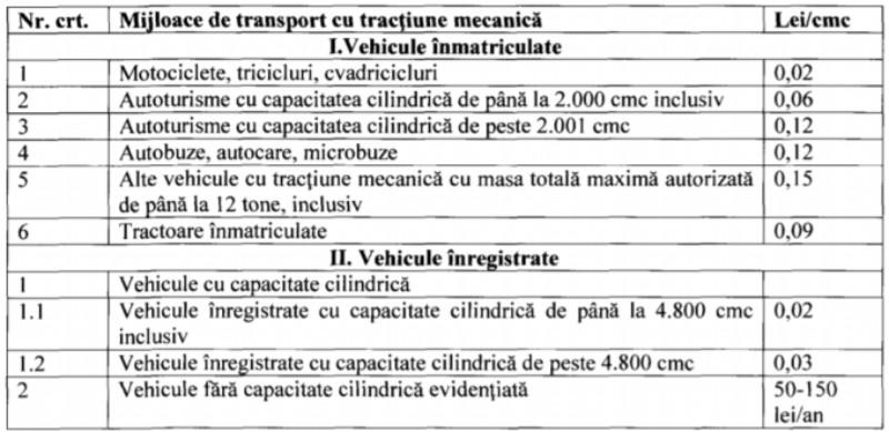 Impozit auto proiect